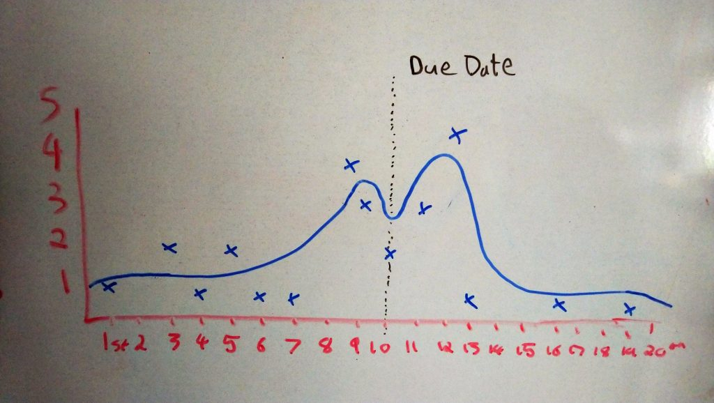 Graph of number of guesses for each date.